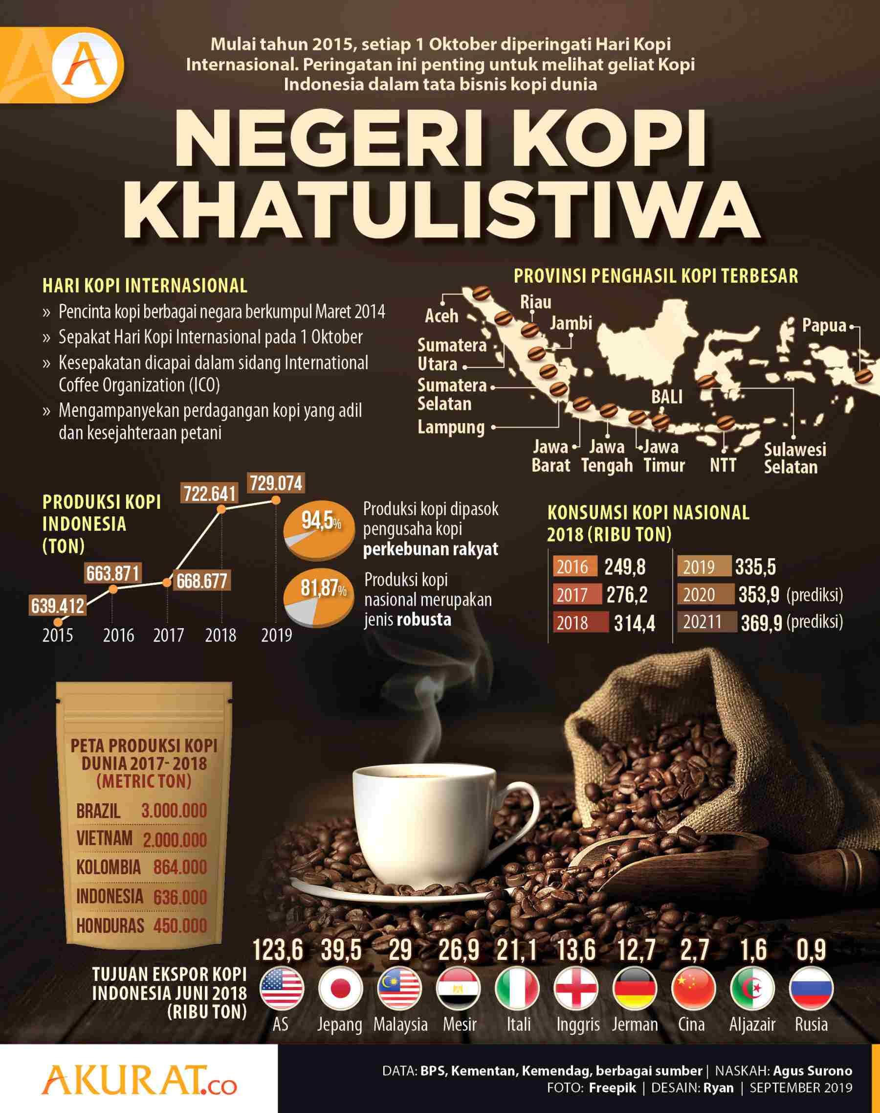 infografis Peluang Franchise Kopi